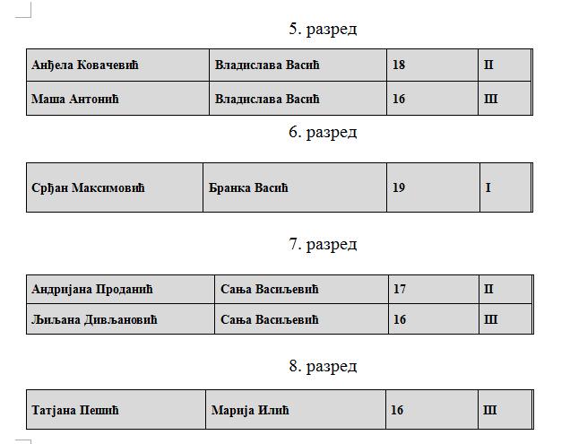 srpski rezultati